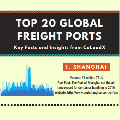 The World's Top 20 Ports